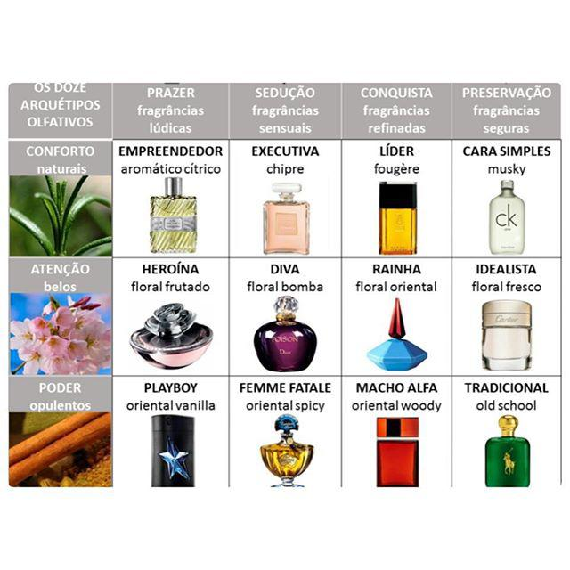 Conheça os perfis olfativos!