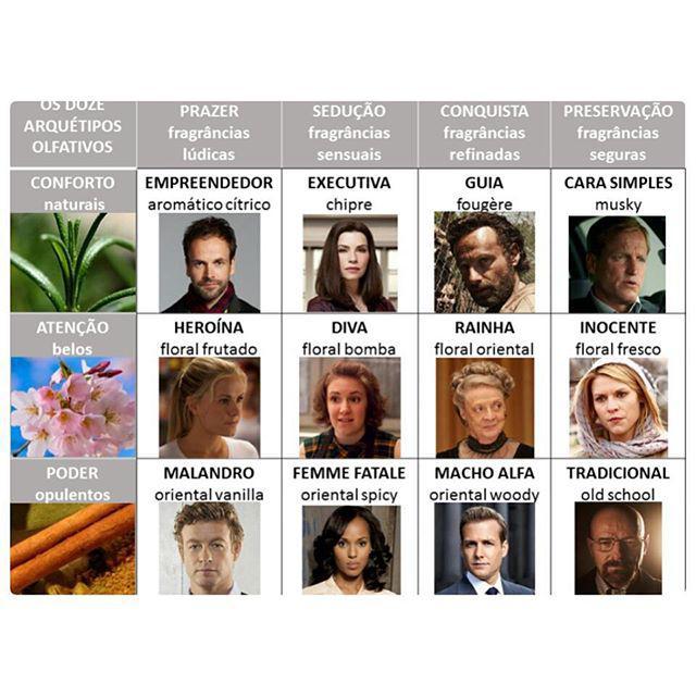Descubra algumas personalidades X perfil